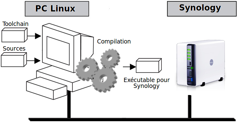 Cross_compilation_Linux_synology