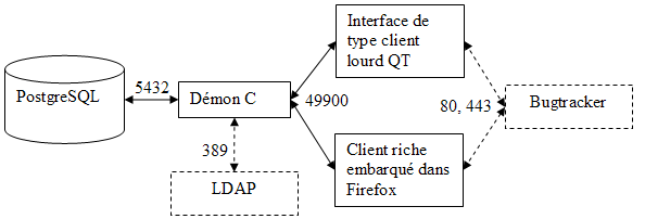 RTMR_architecture_technique_flux_applicatifs