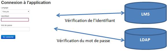 Authentification à LMS en se basant sur un annuaire LDAP