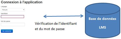 Le mode d'authentification normale de LMS (sans LDAP)