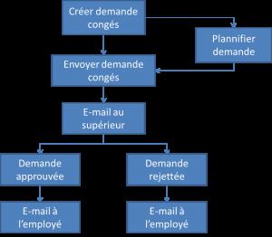 Processus de gestion de la demande d'absence